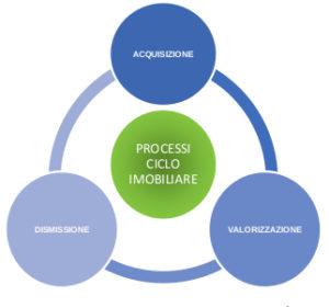 processi ciclo immobiliare